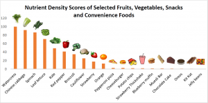 Powerhouse Fruits and Vegetables graph