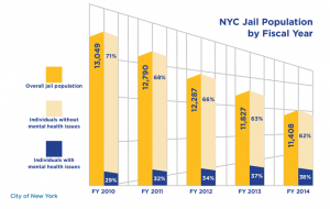 The Tipping Point Mental Health Dec2014 jailsgraphic