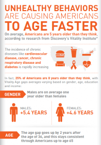 VitalityAge Infographic. Source: The Vitality Group