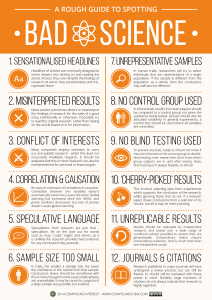 Click to enlarge. Source: http://www.compoundchem.com/2014/04/02/a-rough-guide-to-spotting-bad-science/