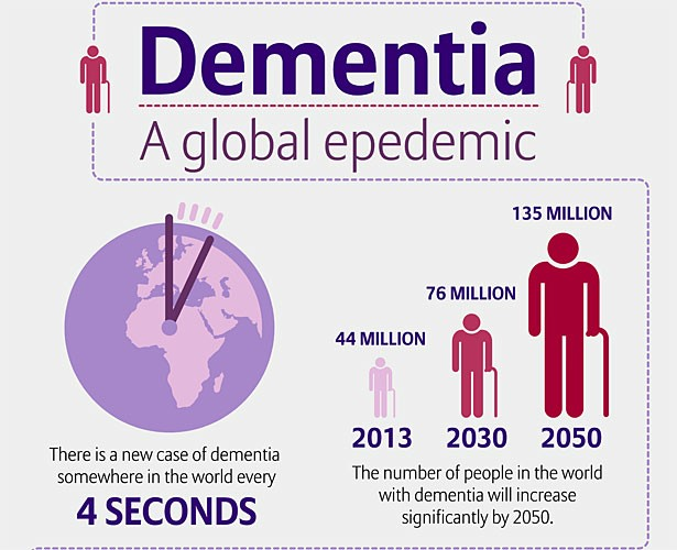 Blog Lancet and Lothian Cohort dementiainfographic