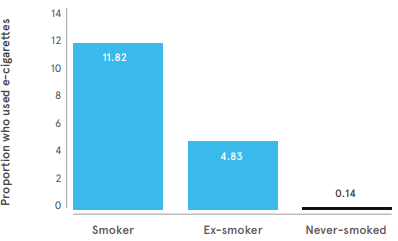 E-cigarette Usage by Smoking Status. Adapted from ONS (2014) Adult Smoking Habits in Great Britain, 2013