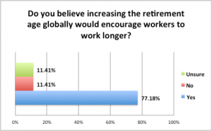 SurveyResults Jan2016 - IncreasingRetirementAge