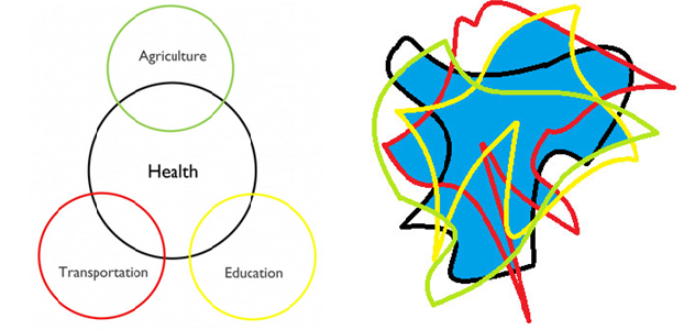 HealthAffairs Blog IOM - venndiagram Sept14