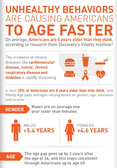 VitalityAge Infographic 2013