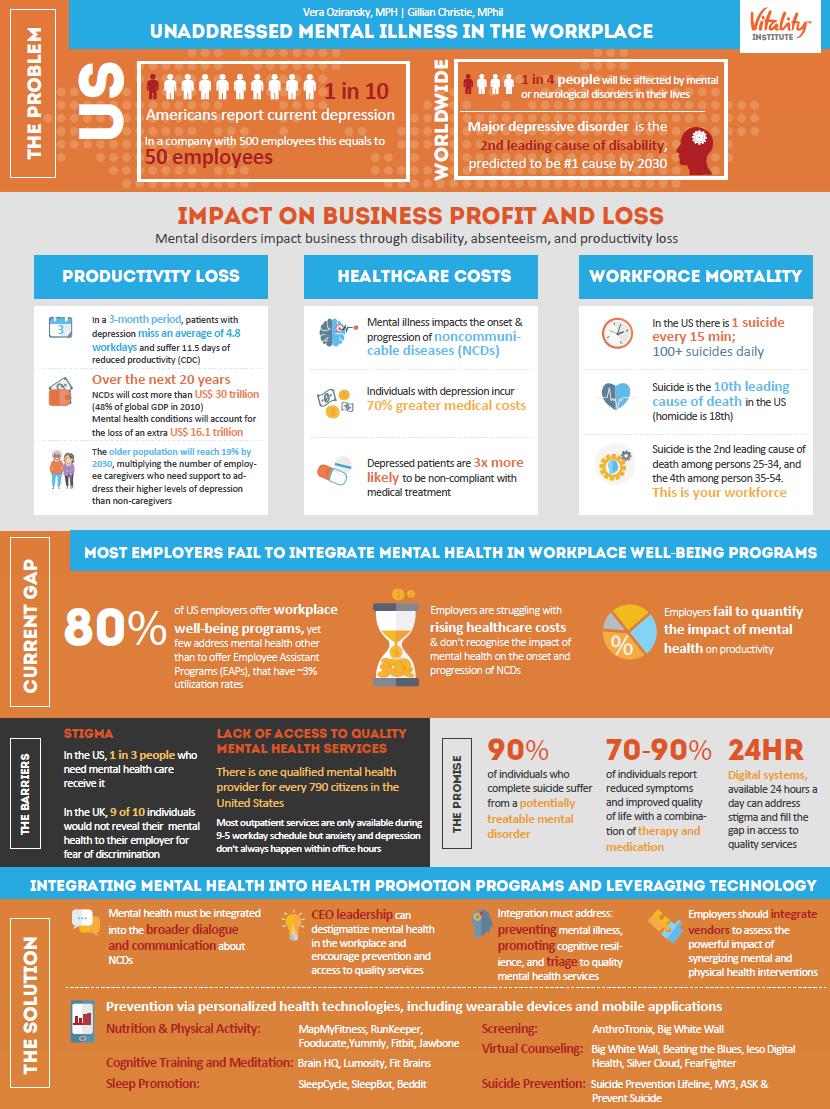 VitalityInstitute - Infographic MentalHealthTech June2015
